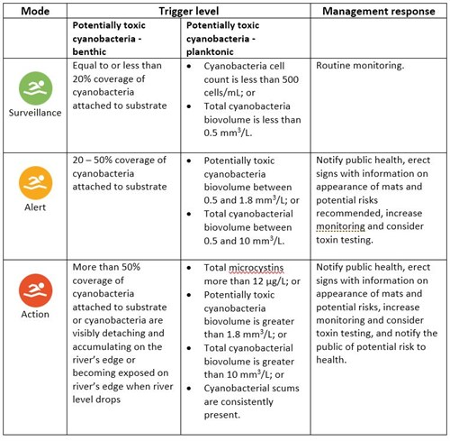 Toxic Algae trigger level management table